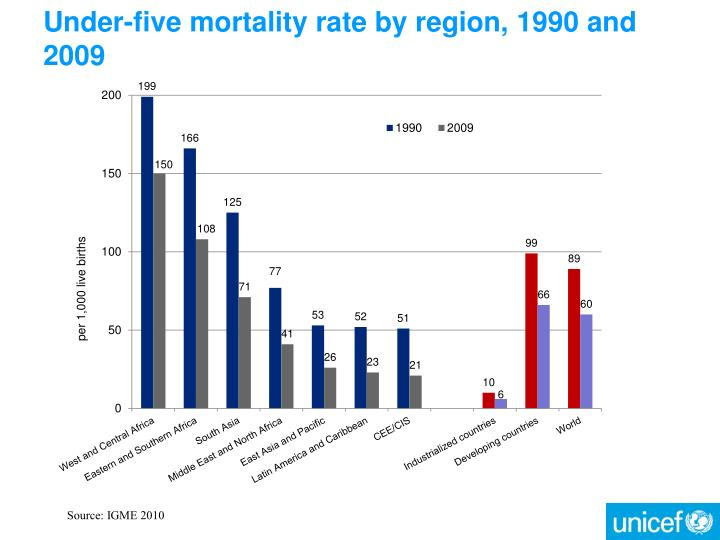Under five mortality rate by region 1990 and 2009