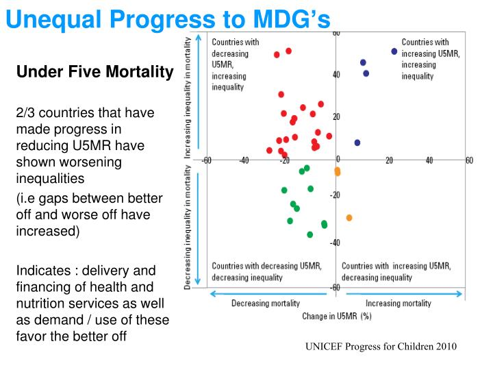 Unequal Progress to MDG's