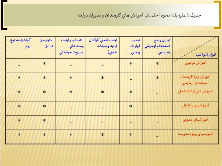 جدول شماره يك: نحوه احتساب آموزش هاي كارمندان و مديران دولت