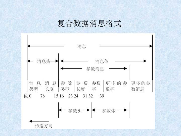 复合数据消息格式