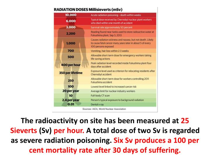 The radioactivity on site has been measured at