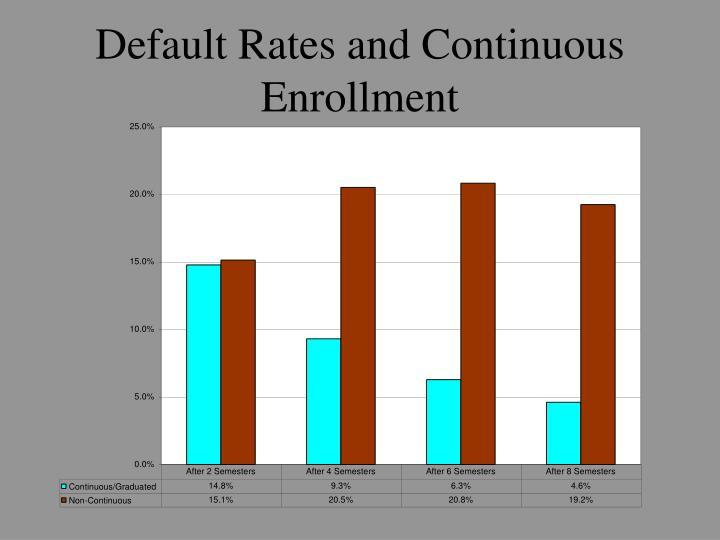 Default Rates and Continuous Enrollment