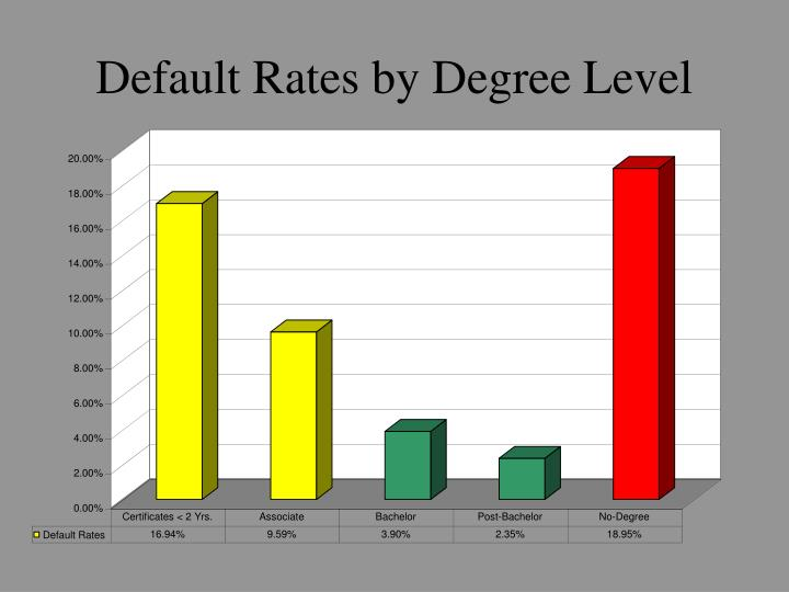 Default Rates by Degree Level