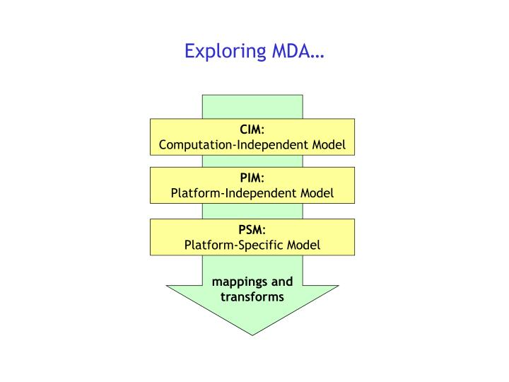 Exploring MDA…