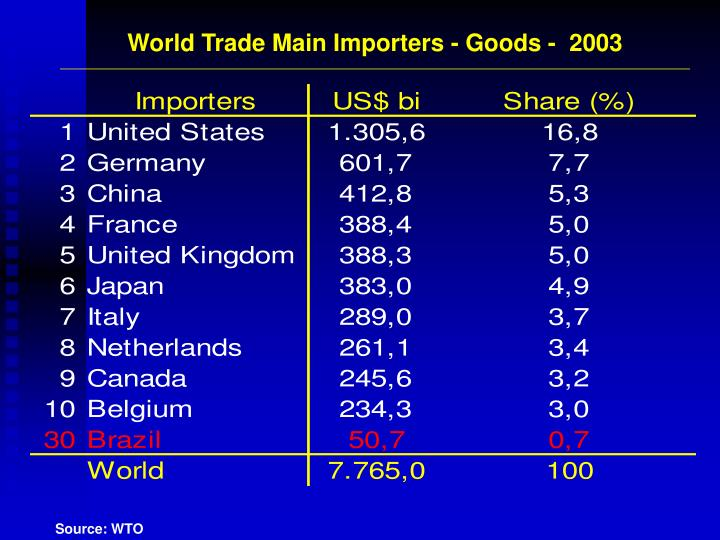 World Trade Main Importers - Goods -  2003