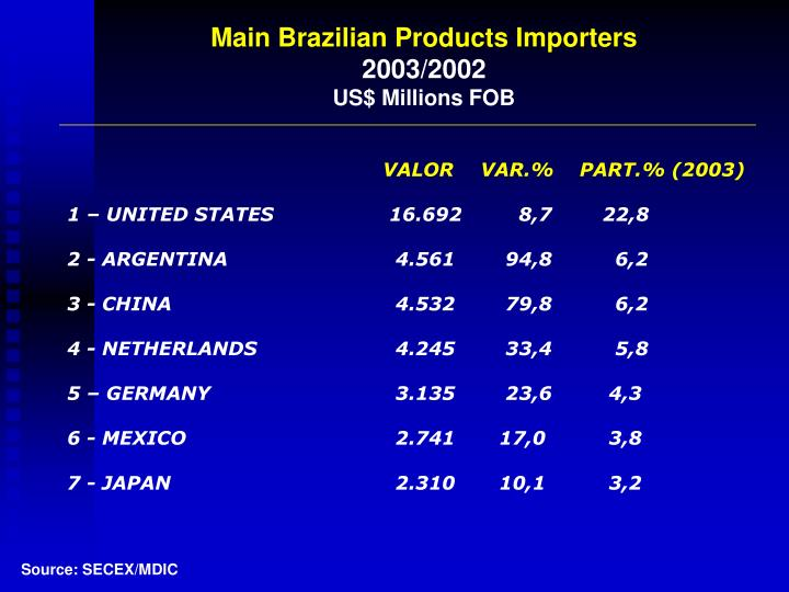 Main Brazilian Products Importers
