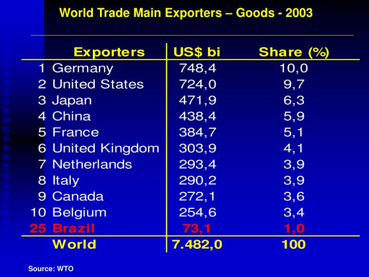 World Trade Main Exporters – Goods - 2003