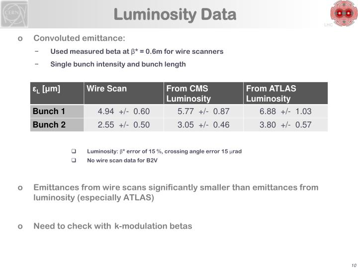 Luminosity Data