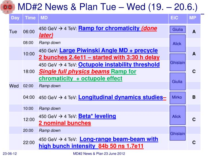 MD#2 News & Plan Tue – Wed (19. – 20.6.)