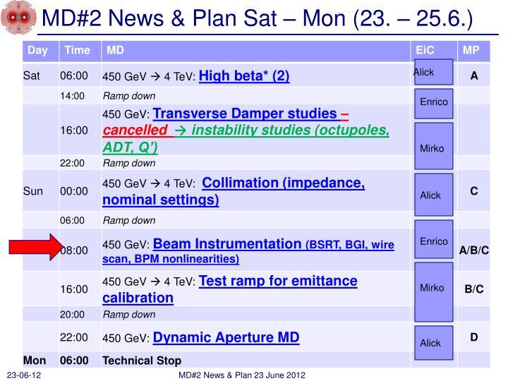MD#2 News & Plan Sat – Mon (23. – 25.6.)
