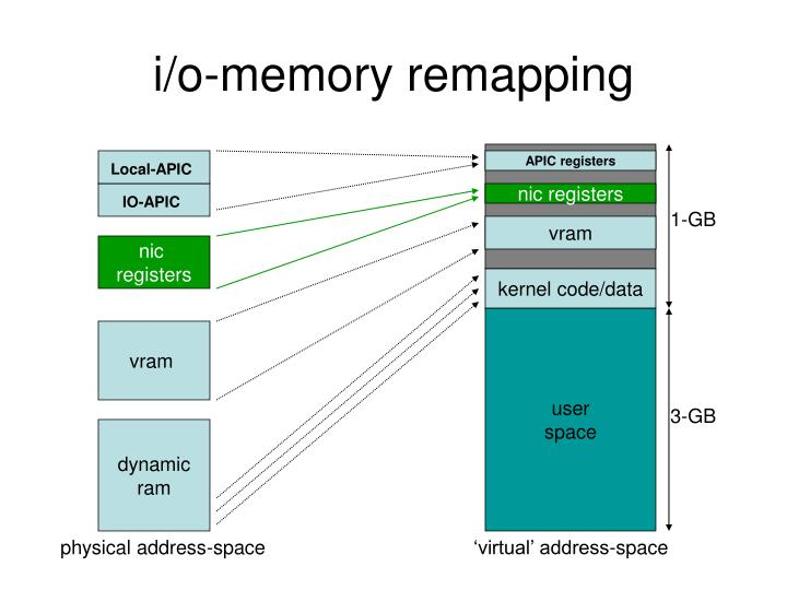i/o-memory remapping