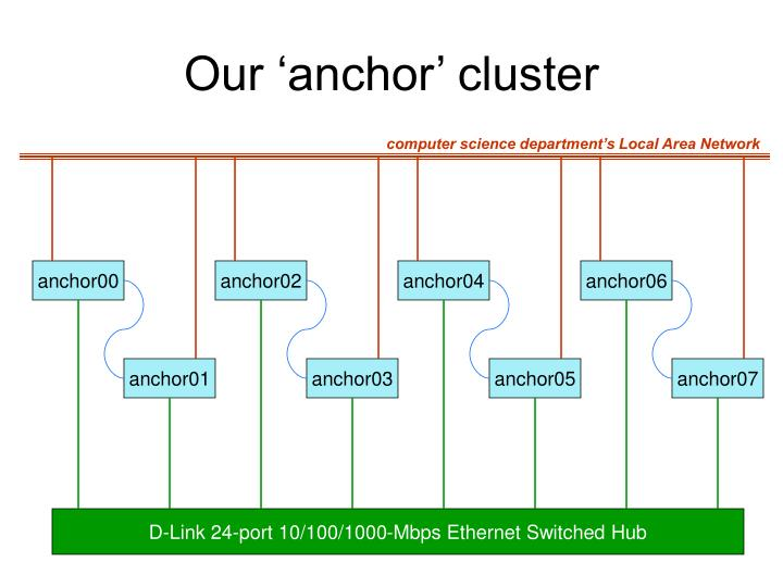 Our 'anchor' cluster