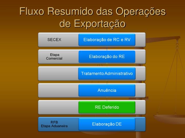 Fluxo Resumido das Operações