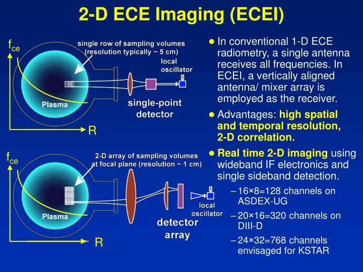 2-D ECE Imaging (ECEI)