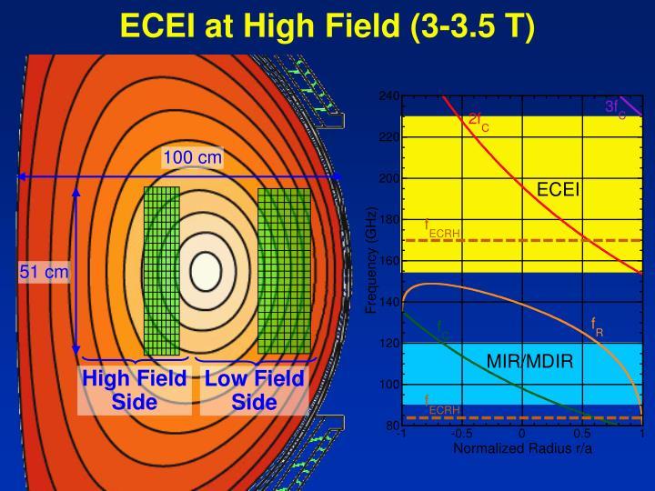 ECEI at High Field (3-3.5 T)