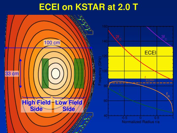 ECEI on KSTAR at 2.0 T