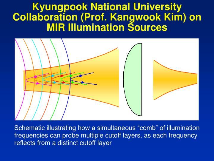 Kyungpook National University Collaboration (Prof. Kangwook Kim) on MIR Illumination Sources