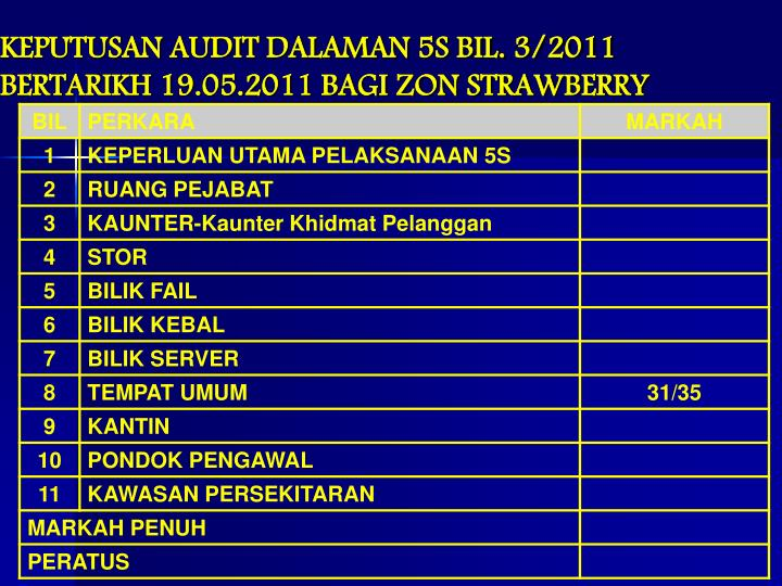 KEPUTUSAN AUDIT DALAMAN 5S BIL. 3/2011 BERTARIKH 19.05.2011 BAGI ZON STRAWBERRY