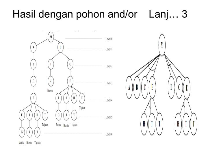 Hasil dengan pohon and/or    Lanj… 3