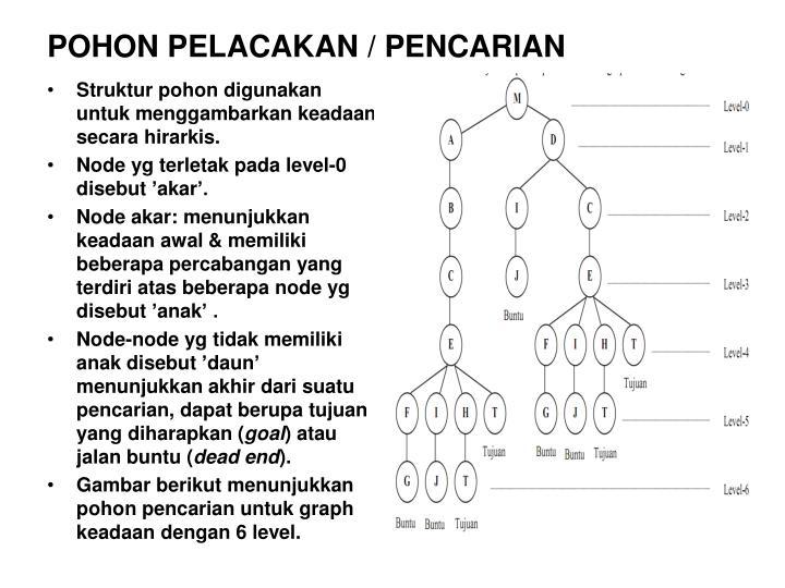 POHON PELACAKAN / PENCARIAN