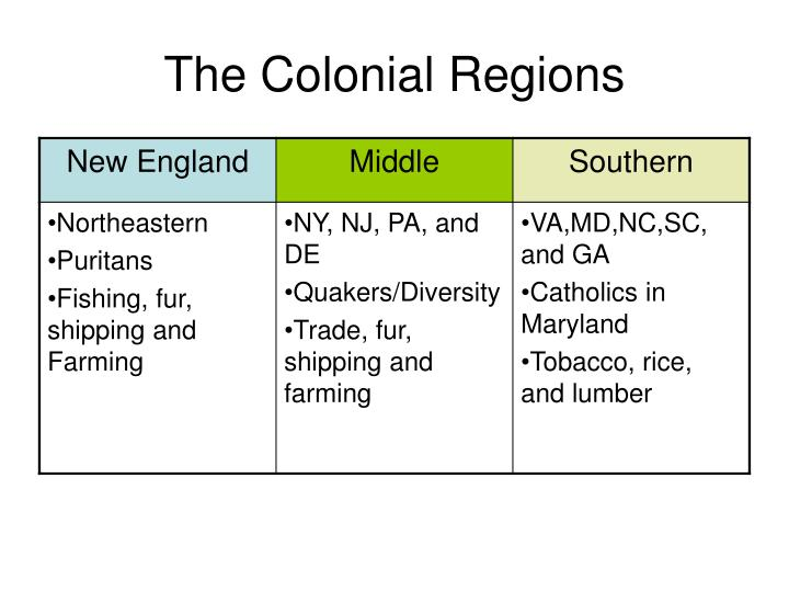 The Colonial Regions
