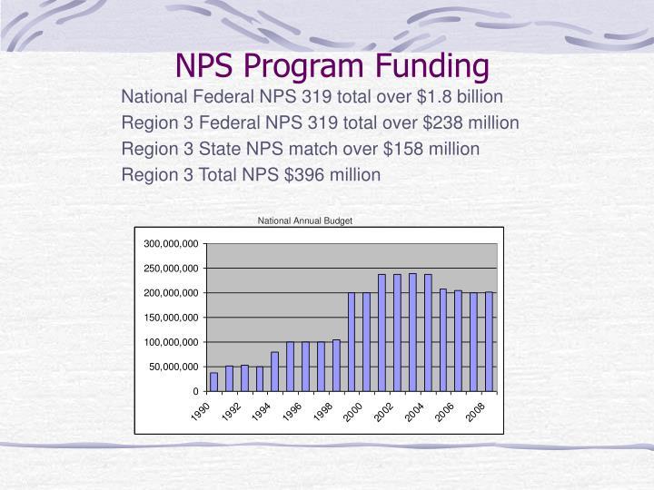 NPS Program Funding