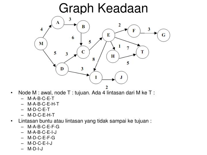 Graph Keadaan