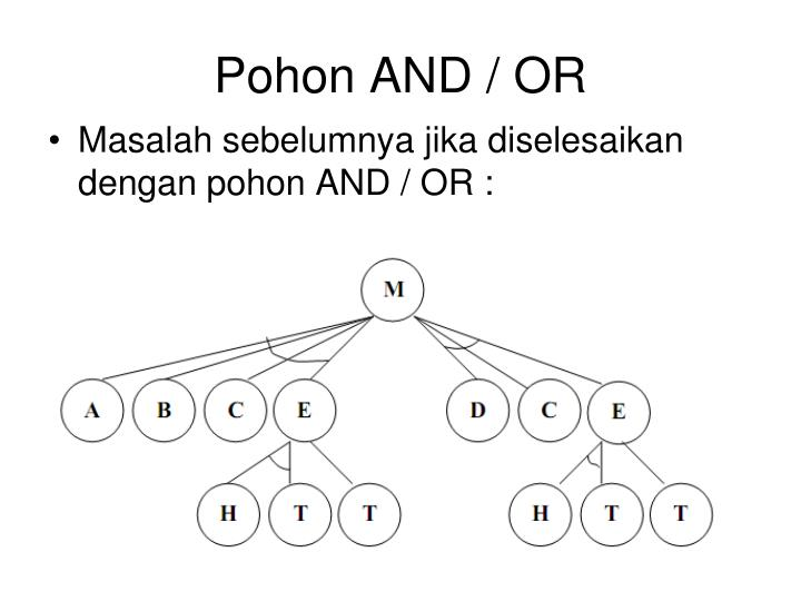 Pohon AND / OR