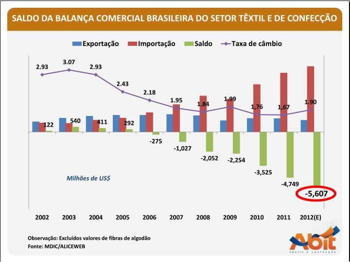 SALDO DA BALANÇA COMERCIAL BRASILEIRA DO SETOR TÊXTIL E DE CONFECÇÃO