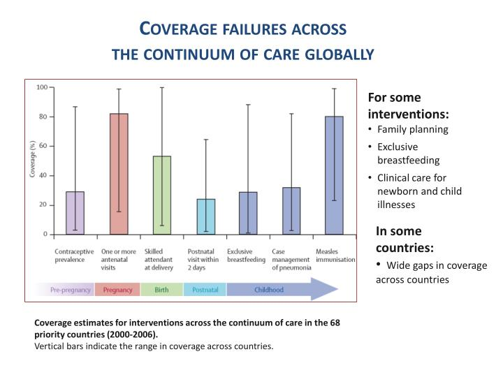 Coverage failures across