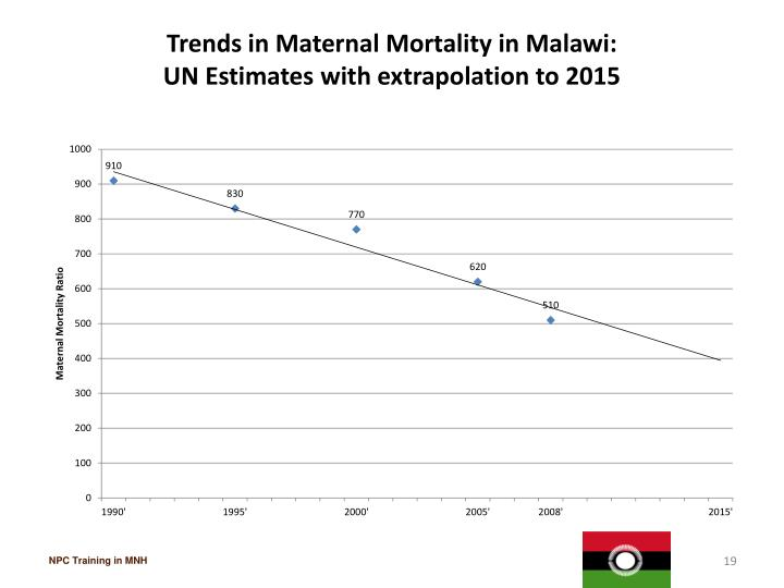 Trends in Maternal Mortality in Malawi: