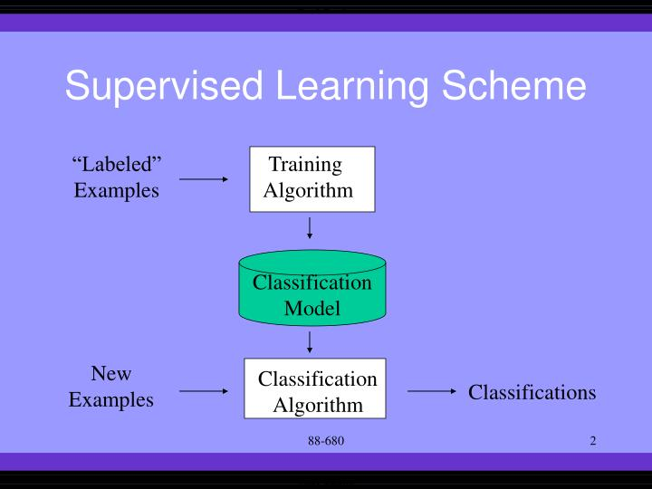 Supervised Learning Scheme