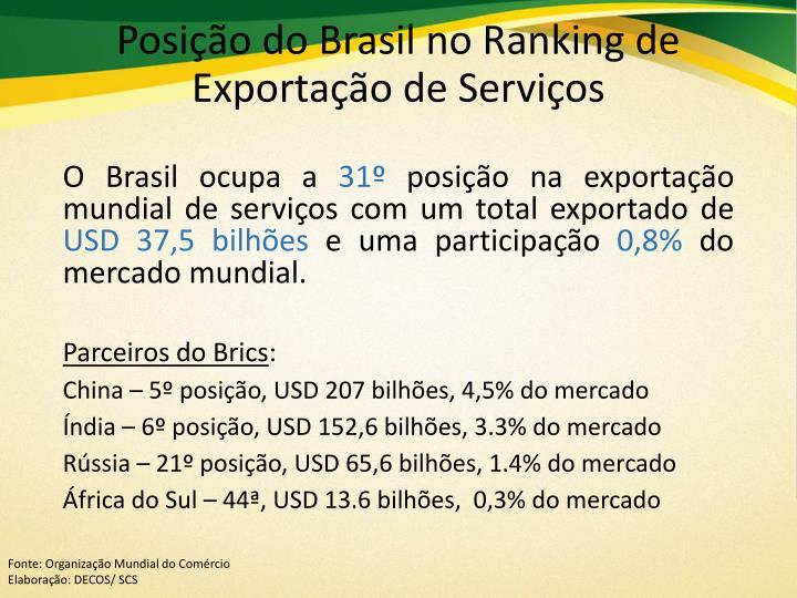 Posição do Brasil no Ranking de Exportação de Serviços