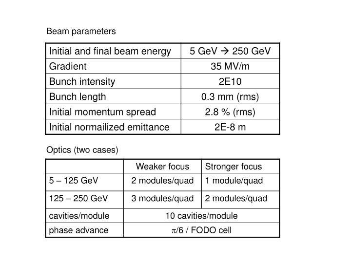 Beam parameters