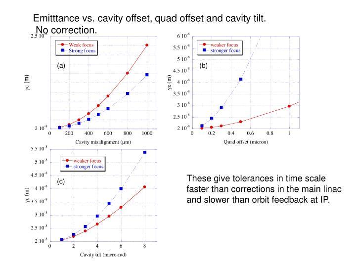 Emitttance vs. cavity offset, quad offset and cavity tilt.
