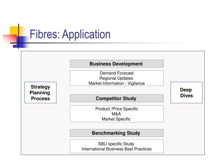 Fibres: Application