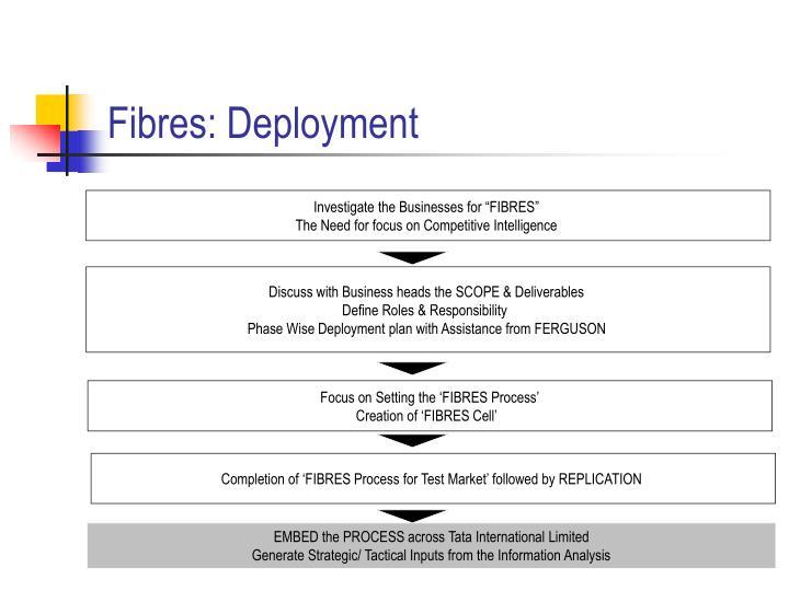 Fibres: Deployment