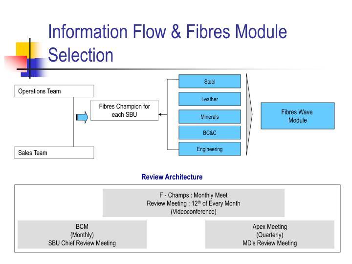 Information Flow & Fibres Module Selection