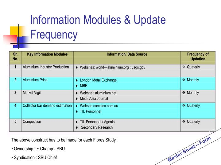 Information Modules & Update Frequency