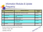 information modules update frequency