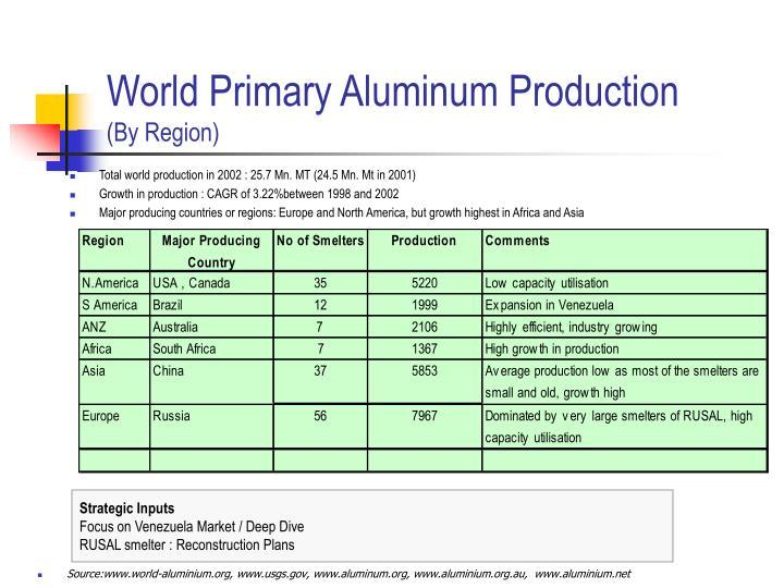 World Primary Aluminum Production