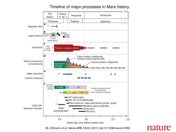 Timeline of major processes in Mars history.