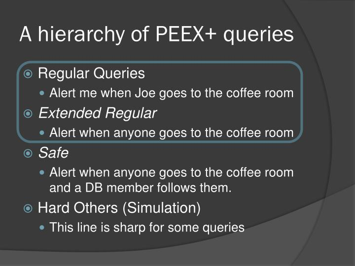 A hierarchy of PEEX+ queries