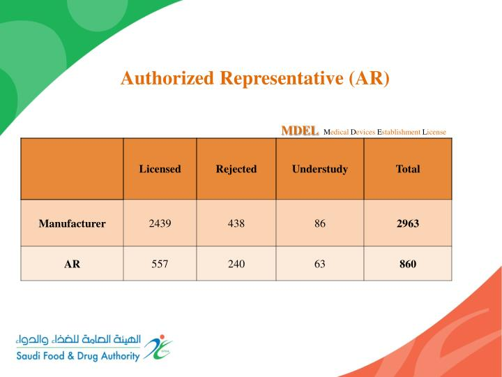Authorized Representative (AR)