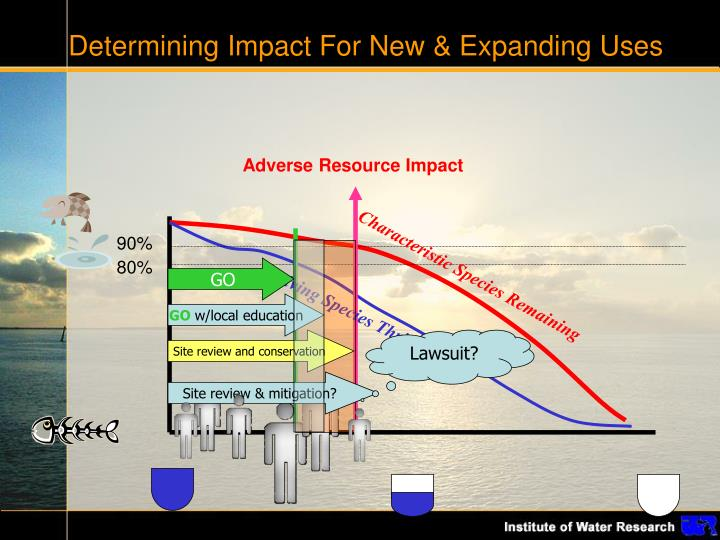 Determining Impact For New & Expanding Uses