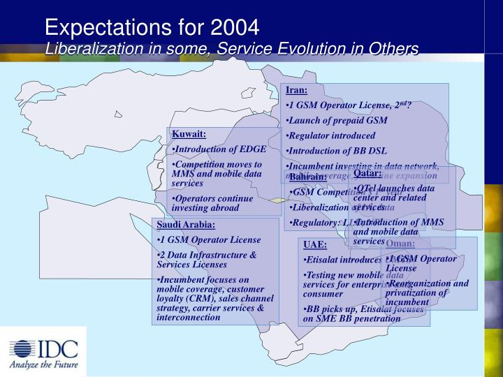 Expectations for 2004