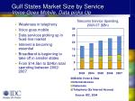 gulf states market size by service voice goes mobile data picks up