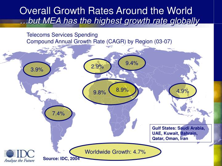 Overall growth rates around the world but mea has the highest growth rate globally