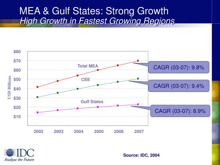 MEA & Gulf States: Strong Growth
