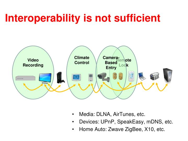 Interoperability is not sufficient